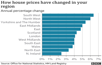 Sharp Rise in South West House Prices
